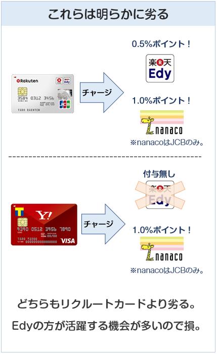 楽天カードとYahoo!Japanカードはリクルートカードより劣る