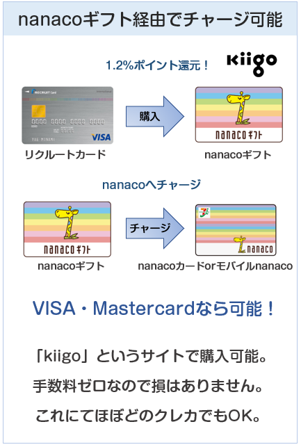 nanacoクレジットカードチャージはkiigo経由だと1%還元を狙える