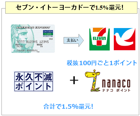 セゾンパール・アメリカン・エキスプレス・カードはセブに礼文・イトーヨーカドーで1.5%還元