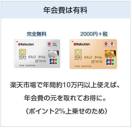 楽天ゴールドカードの年会費は有料