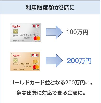 楽天ゴールドカードの利用限度額は200万円