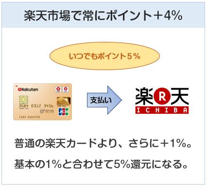 楽天ゴールドカードの楽天市場でのポイント付与について