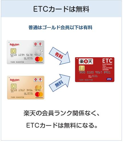 楽天ゴールドカードのETCカードは完全無料
