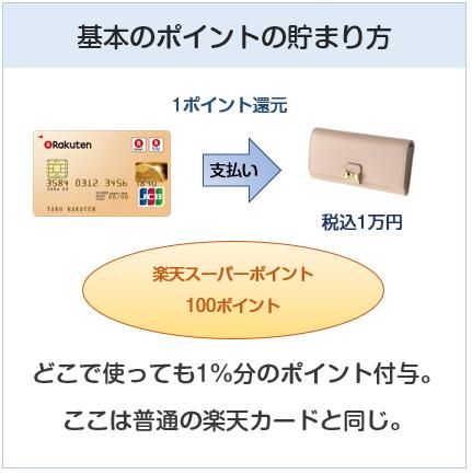 楽天ゴールドカードのポイント付与について