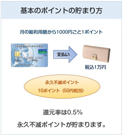 セゾン ブルー・アメリカン・エキスプレス・カードのポイントの貯まり方