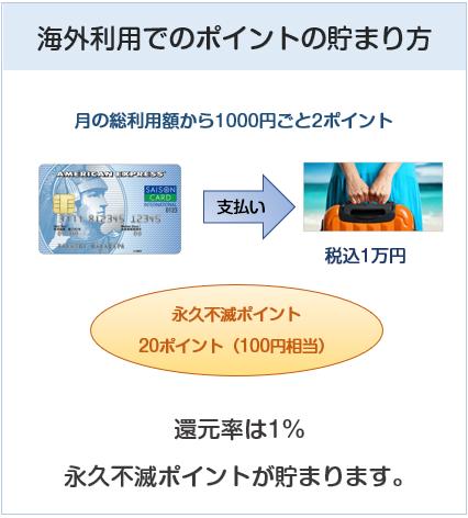 セゾン ブルー・アメリカン・エキスプレス・カードの海外利用でのポイント貯まり方