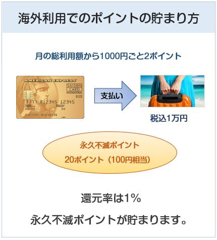 セゾン ゴールド・アメリカン・エキスプレス・カードの海外利用でのポイント付与について