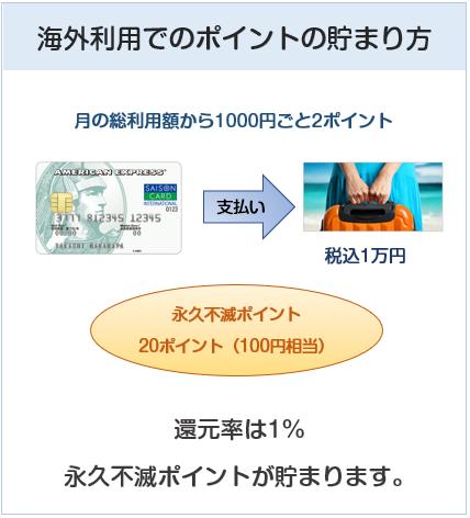 セゾン パール・アメリカン・エキスプレス・カードの海外利用でのポイントの貯まり方