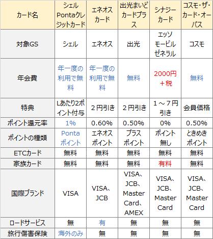ガソリンスタンドのクレジットカードの比較表