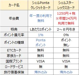 シェルPontaクレジットカードと、 シェルスターレックスカード比較表