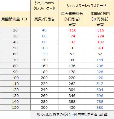 シェルPontaクレジットカードとレックスカードの給油量と値引きの比較表(レギュラー)