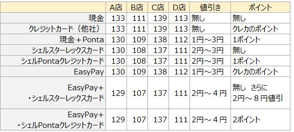 値引き額まとめ表