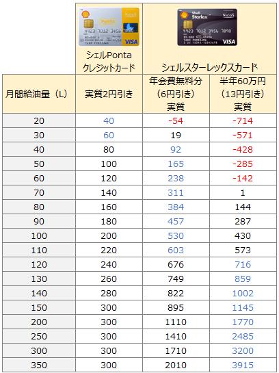 シェルPontaクレジットカードとシェルスターレックスカードの値引き比較 ハイオク