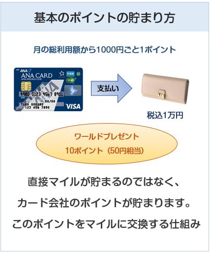 ANA VISA Suicaカードの基本のポイントの貯まり方