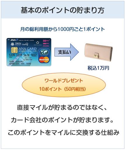 ANA東急カードの基本のポイントの貯まり方