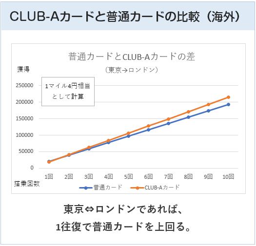 JAL普通カードとJAL CLUB-Aカードの比較(海外)