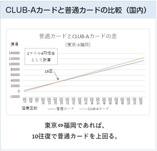 JAL普通カードとJAL CLUB-Aカードの比較(国内線)
