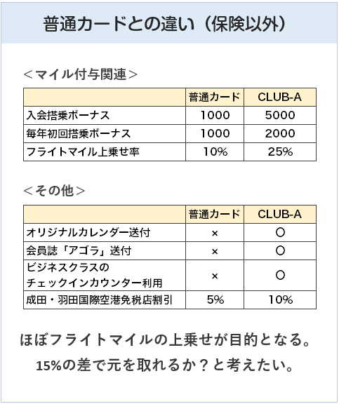 JAL普通カードとJAL CLUB-Aカードの違い