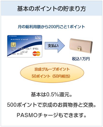 京成カード(オリコ)の基本のポイントの貯まり方