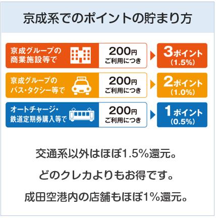 京成カード(オリコ)の京成系でのポイントの貯まり方