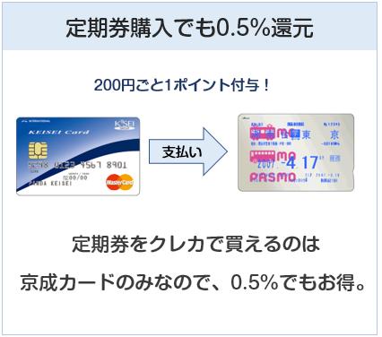 京成カード(オリコ)は定期券購入でも0.5%還元
