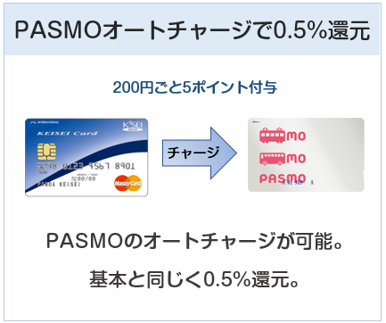 京成カード(オリコ)はPASMOオートチャージで0.5%還元