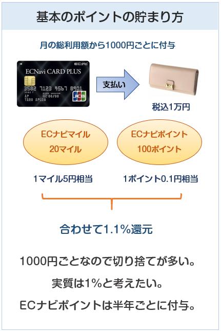 ECナビカードプラスの基本のポイント付与について
