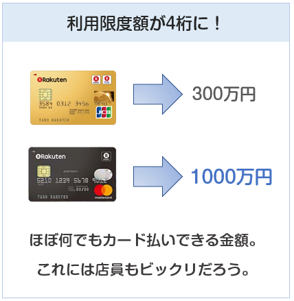 楽天プラチナカードの利用限度額について