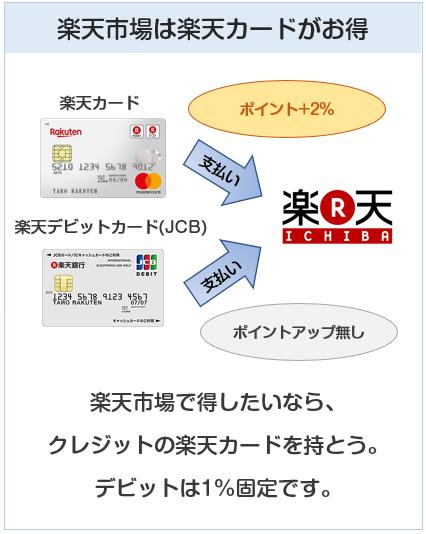 楽天デビットカード(JCB)と楽天カードの楽天市場でのポイント付与の違い
