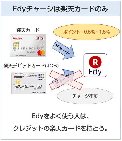 楽天デビットカード(JCB)と楽天カードのEdyチャージでのポイント付与の違い