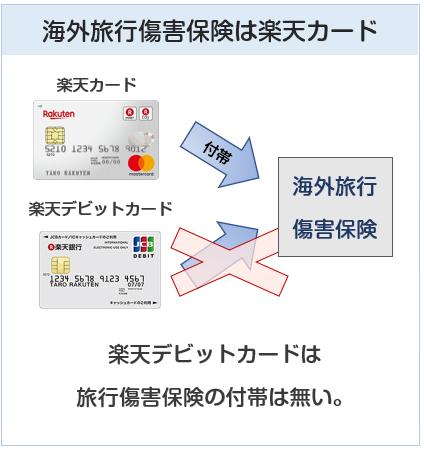 海外旅行傷害保険が付帯するのは楽天カードで、楽天デビットカード(JCB)は付帯しない