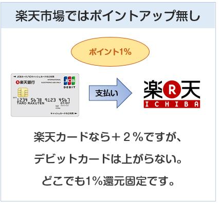 楽天デビットカードは楽天市場ではポイントアップ無し