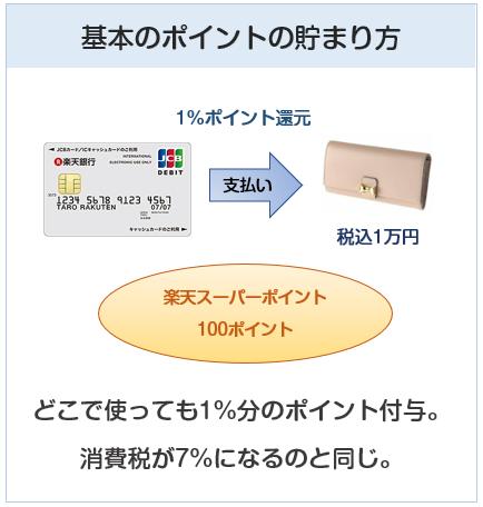 楽天デビットカードの基本のポイントの貯まり方