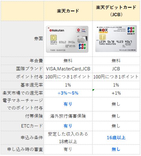 クレジットの楽天カードと楽天デビットカードの比較