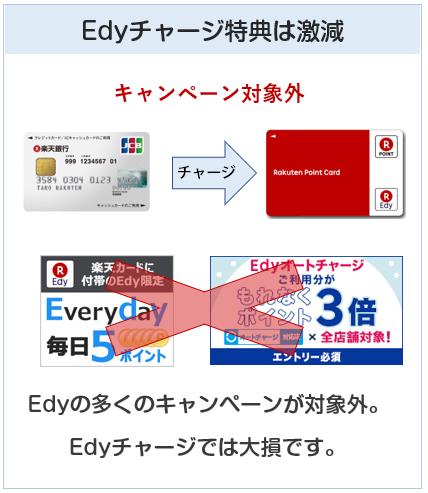 楽天銀行カードはEdyチャージでのキャンペーンがほぼ対象外