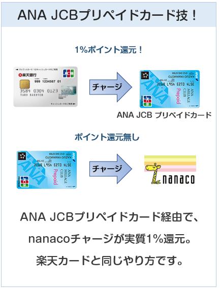 楽天銀行カードのANAJCBプリペイドカードを使ったnanacoチャージでポイント付与技