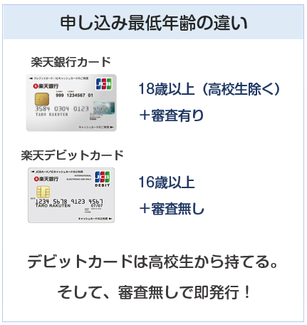 楽天銀行カードと楽天デビットカードの申し込み年齢、審査の違い