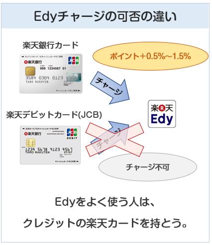 楽天銀行カードと楽天デビットカードの電子マネーチャージの違い