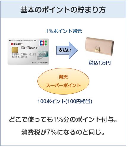 楽天銀行カードのポイント付与について