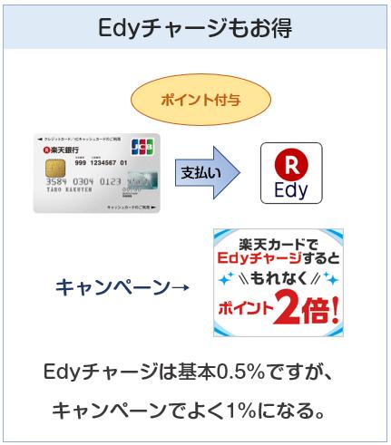 楽天銀行カードのEdyチャージでのポイント付与について