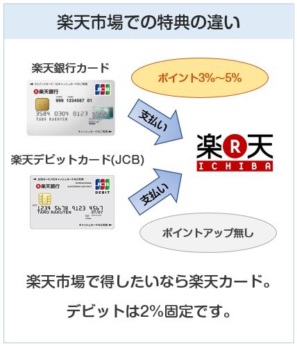 楽天銀行カードと楽天デビットカード(の楽天市場での特典の違い