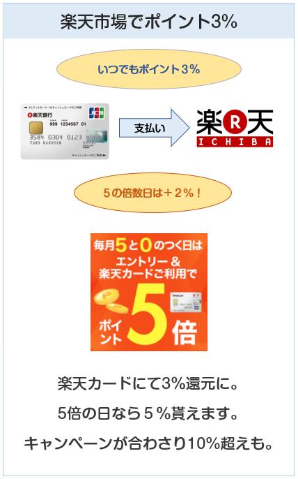 楽天銀行カードの楽天市場でのポイント付与について