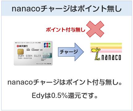 楽天銀行カードはnanacoチャージでポイント付与対象外