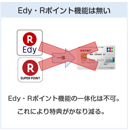 楽天銀行カードはEdy・Rポイント機能が無い