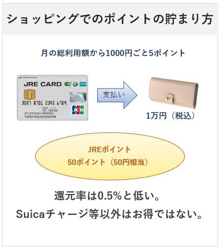 JRE CARDの基本のポイント付与について