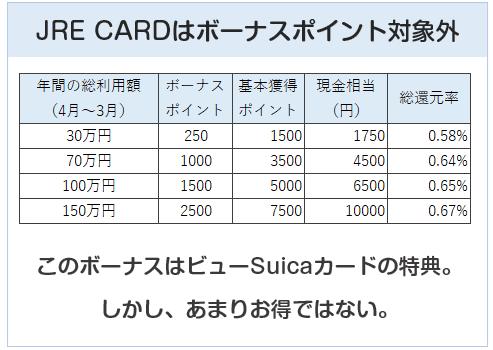 ボーナスポイントはビューSuicaカードの特典で、JRE CARDには無い