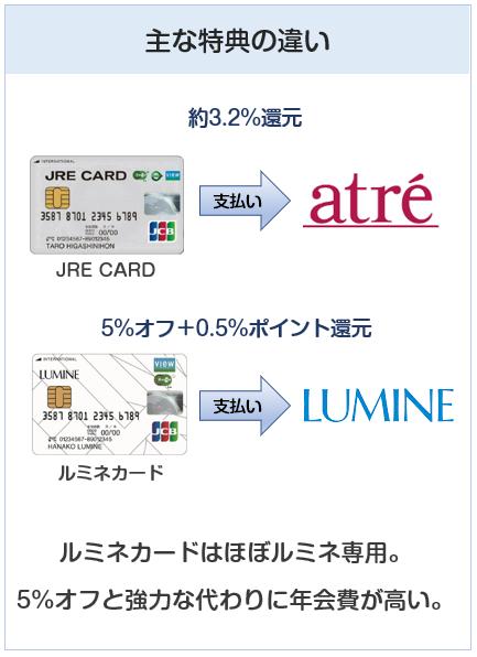 JRE CARDとルミネカードの主な特典の違い