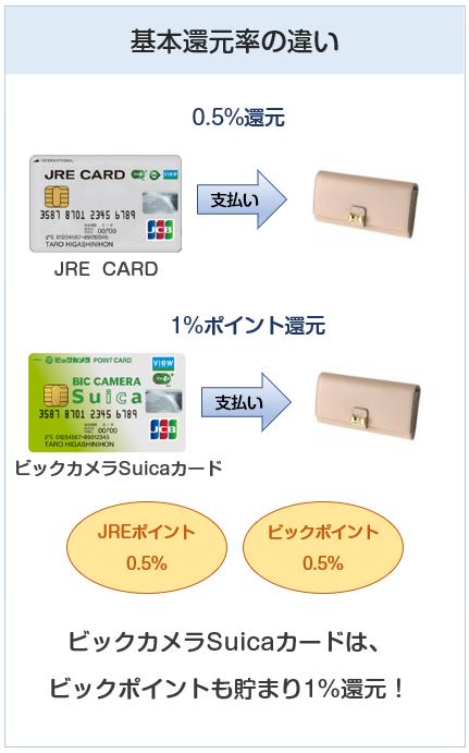 JRE CARDとビックカメラSuicaカードの基本還元率の違い