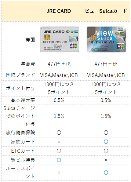 JRE CARDとビューカードの違い(比較表)