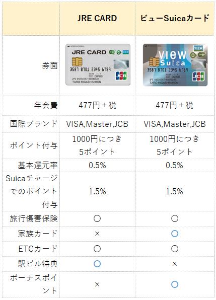 JRE CARDとビューカードの違い(比較表)